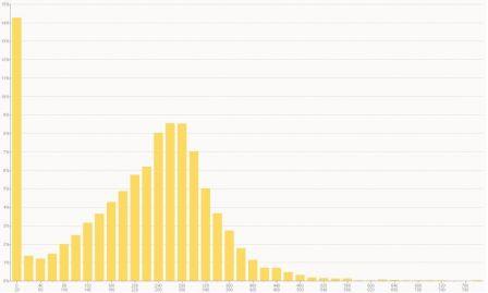 distribution puissance cyclosportive